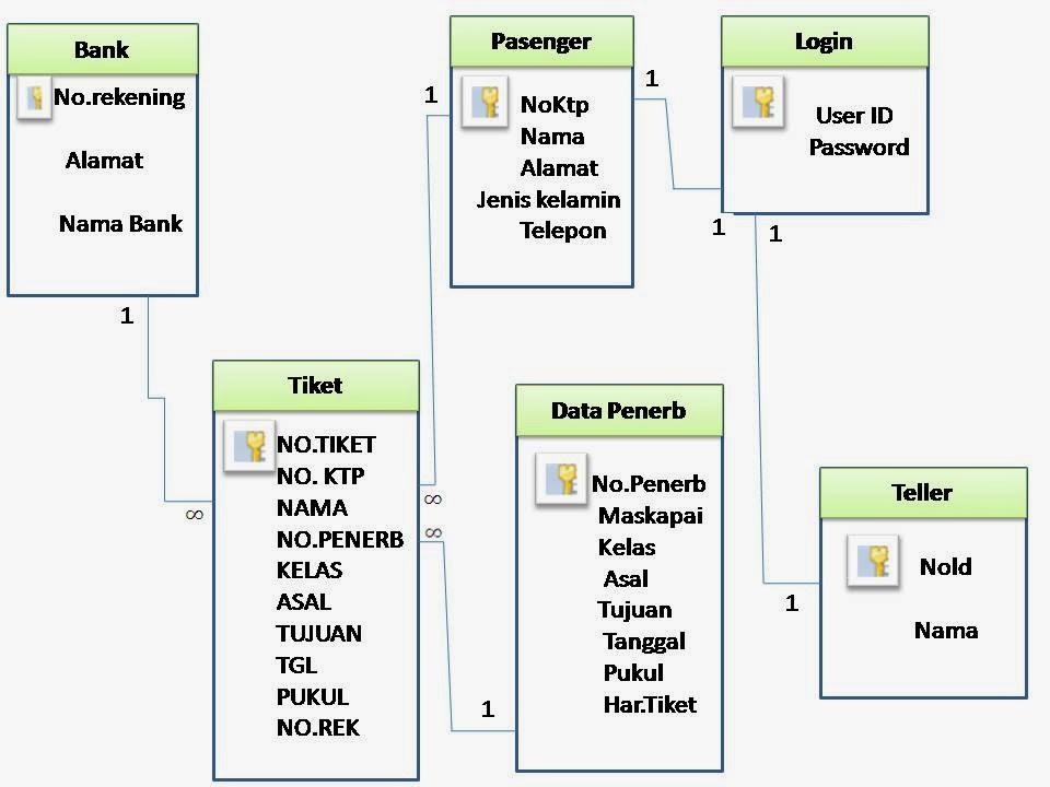 rekayasa perangkat lunak facebook sequence diagram