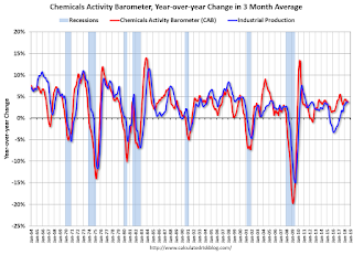 "Chemical Activity Barometer ""Softens"" in August"