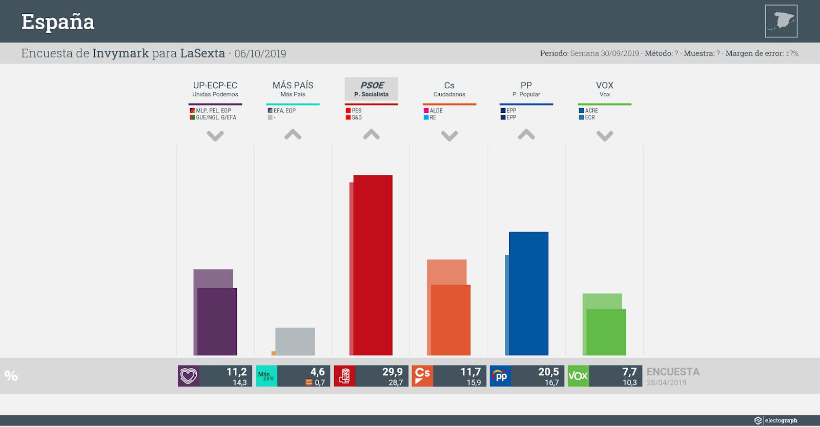 Gráfico de la encuesta para elecciones generales en España realizada por Invymark para LaSexta, 6 de octubre de 2019