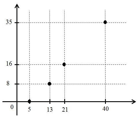 Mathematics education lembar kegiatan siswa relasi sekarang nyatakan soal nomor 1 5 kegiatan 1 di atas dengan diagram kartesius ccuart Image collections