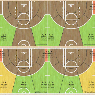 Klay Thompson Shot Charts