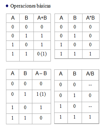 Aplicación de práctica de opciones binarias