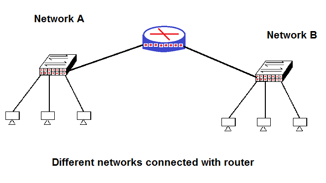 CCNA in Hindi - Routers - Best Hindi Tutorials