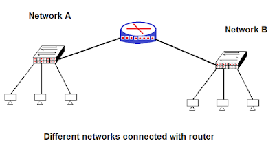 router-and-networks-in-hindi