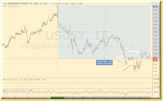 5 year bond chart