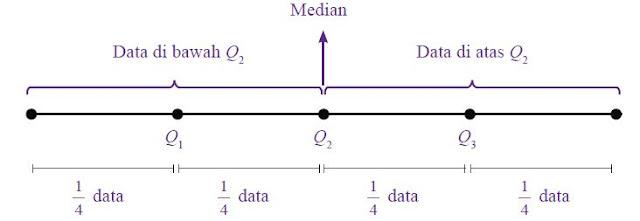 Letak kuartil bawah (Q1), kuartil tengah (Q2), dan kuartil atas (Q3) pada suatu data.