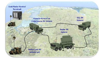Eirs(erken ihbar radar sistemi)