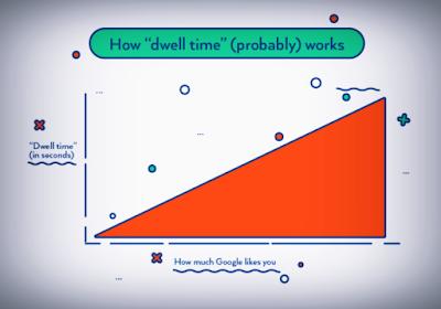 كيفية-تحسين-معدل-Dwell-Time