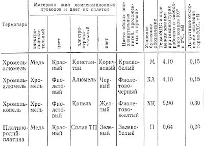 Основные характеристики компенсационных проводов, применяемых с термопарами