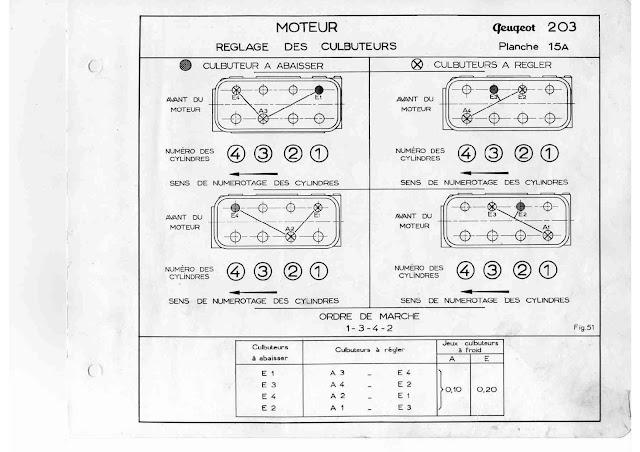 ordre de réglage culbuteurs Peugeot 203