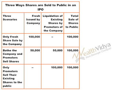 Table showing three scenarios of initial public offers