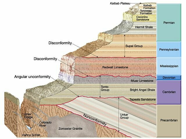 how is the geologic column used in relative dating definition