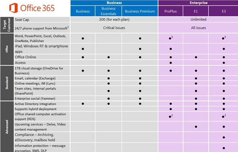 How to buy office 365 business plans