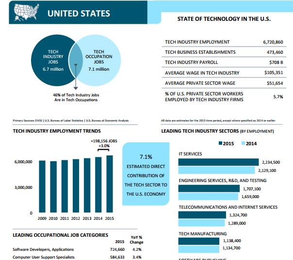 """infographic on the state of the united states technology market """