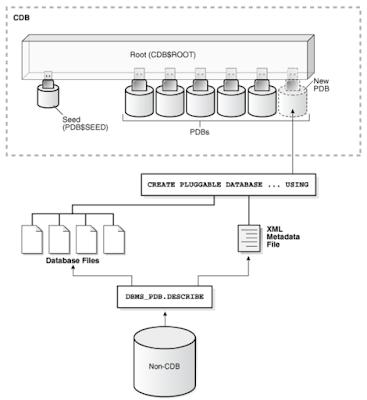 Migrando Oracle Non-CDB to CDB as a PDB