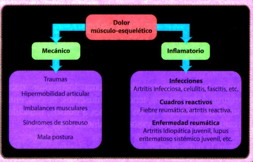 Dolor músculo-esquelético en niños y adolescentes