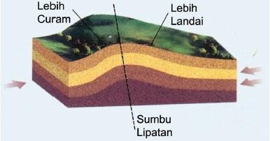 Bentuk Muka Bumi Akibat Tenaga Endogen Dan Eksogen ...