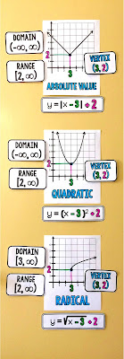3 nonlinear function anchor charts