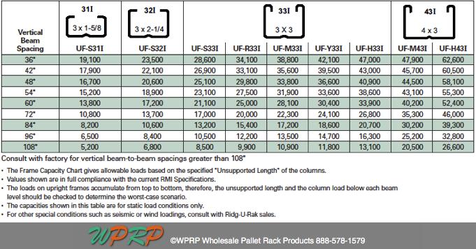 also pallet rack capacities in simple steps rh wprpwholesalepalletrack
