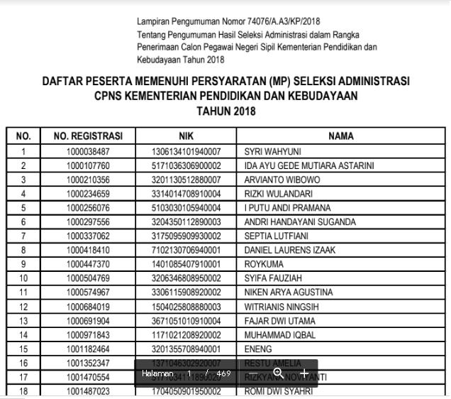 Hasil Seleksi Administrasi CPNS Kemendikbud
