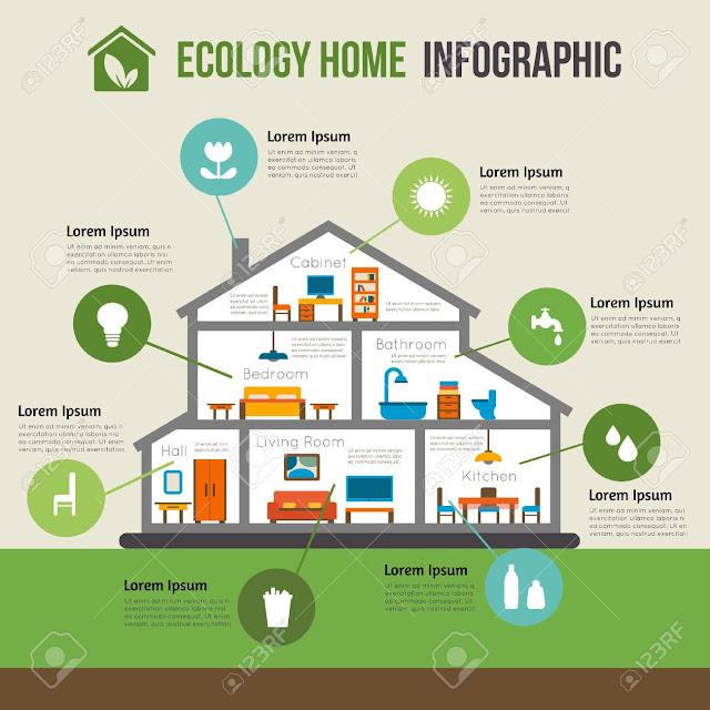 Blog da pimpa for Design eco casa verde