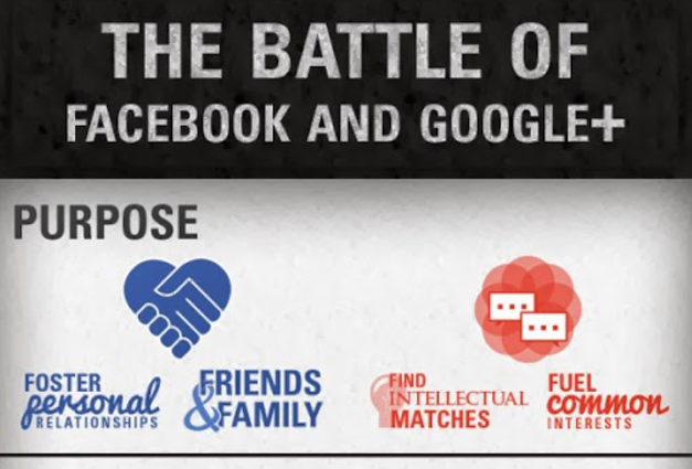 Facebook Vs Google+ - The Battle [Infographic]
