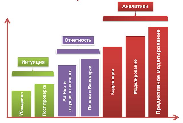 Наиболее важные направления / термины в работе HR-аналитика
