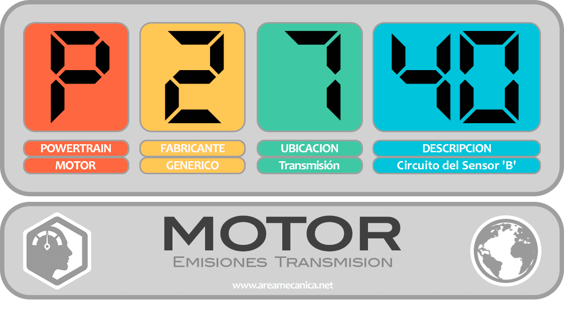 CODIGOS DE FALLA (P2700-P27FF) MOTOR | OBD2 | DTC