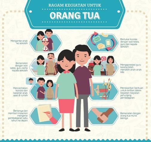 Jenis Kegiatan Orang Tua pada Hari Pertama Anaknya Masuk Sekolah