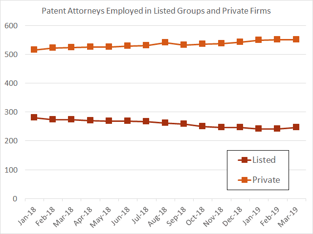 Listed versus private employment