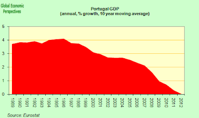 Portugal GDP, 1989-2012 (source: Eurostat)