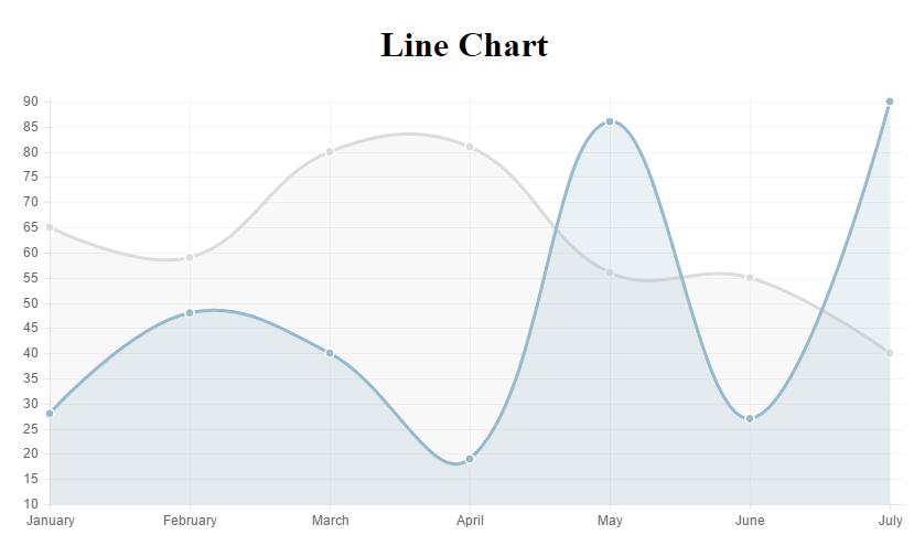 Click Handler On Line Chart Js