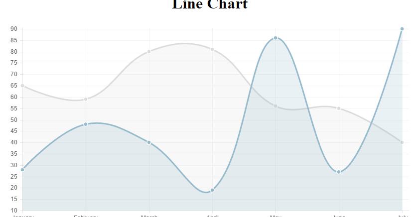 Click Handler on Line Chart [Chart js]   Mohammed Raza Rajwani