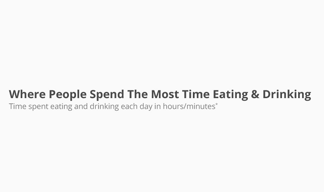 Where People Spend The Most Time Eating And Drinking