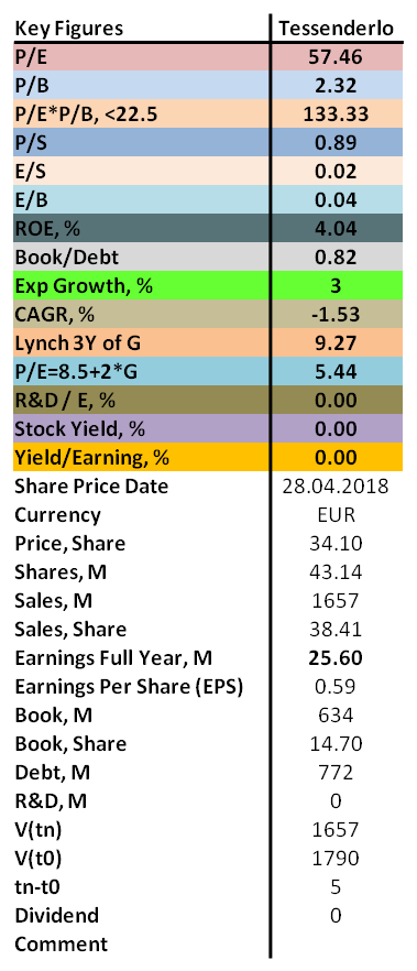 Contrarian analysis of Tessenderlo 2018 with P/E, P/B, ROE as well as dividend.