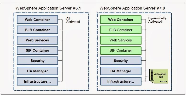 Abhishek's Blog - Websphere Application Server: Websphere Basic Concepts