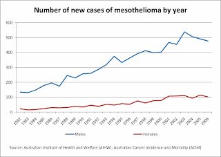 An Asbestos and Mesothelioma Statistic