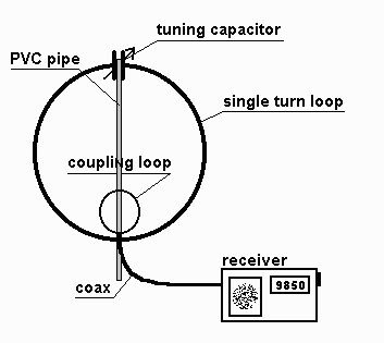 9M2PJU: Loop Antenna