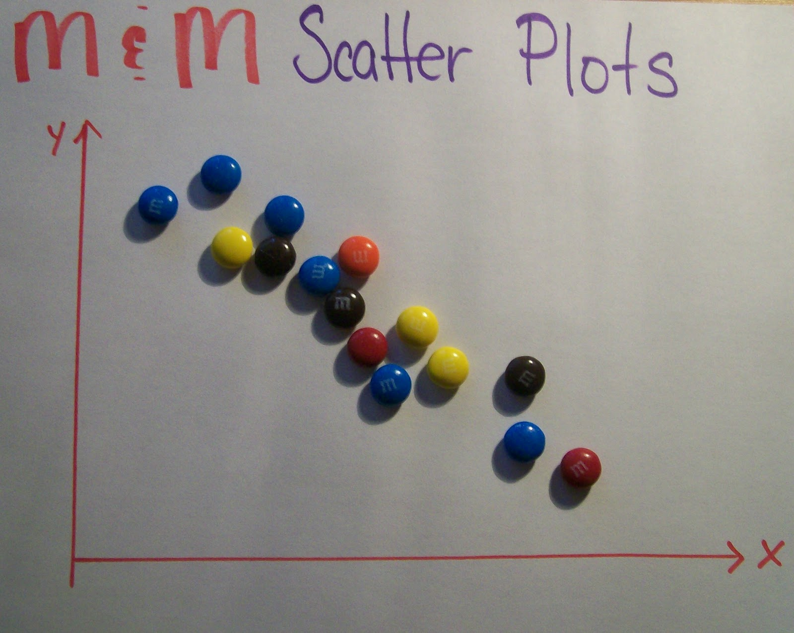 Math Love M Amp M Scatter Plots