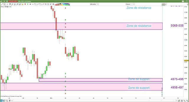 Plan de trade cac40 [05/12/18]
