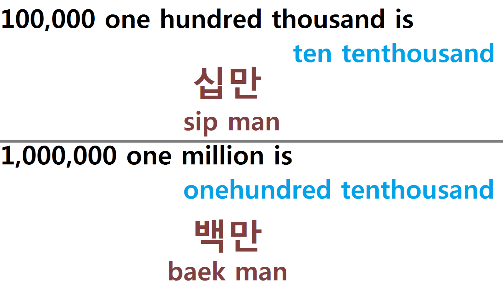 how to say zero in sino and korean numbers