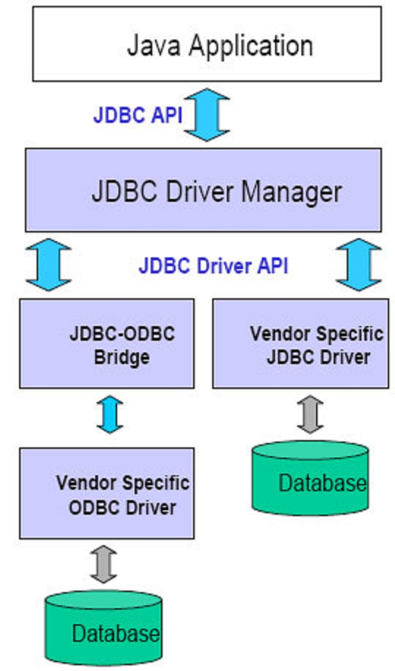 ORACLE JDBC-ODBC BRIDGE DRIVER DOWNLOAD FREE