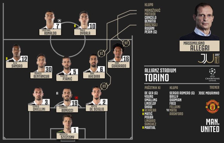 Liga prvaka 2018/19 / 4. kolo / Juventus - Man. United 1:2 (0:0)