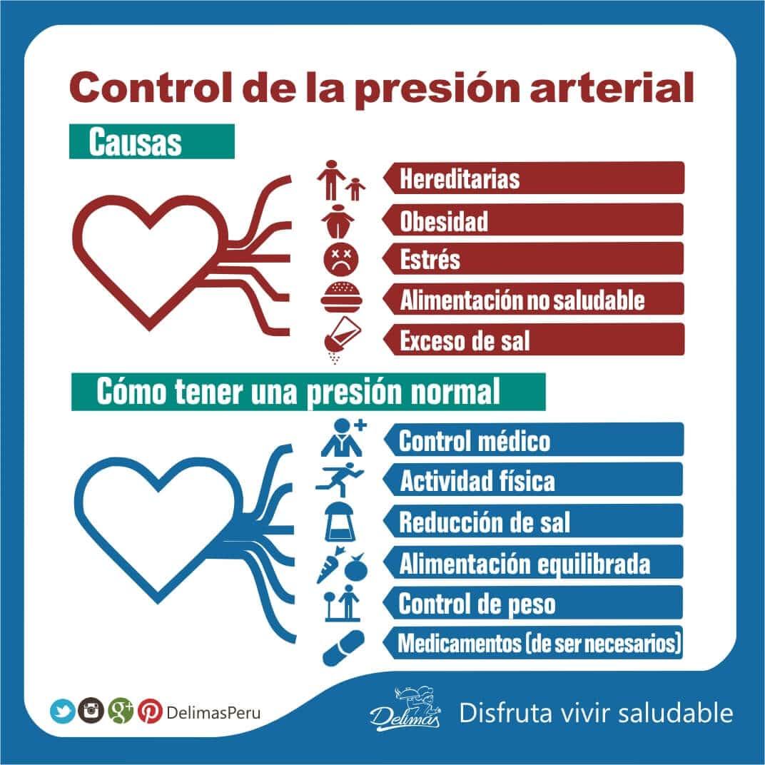 Presión arterial normal saludable
