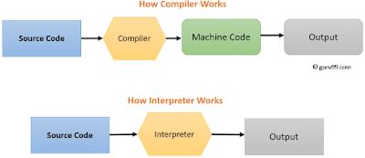 interpreter and compiler