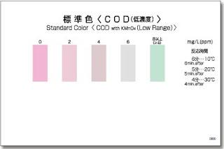 Test thử COD thang thấp - kiểm tra nhanh hàm lượng COD thang thấp - test nhanh COD - test Kyoritsu