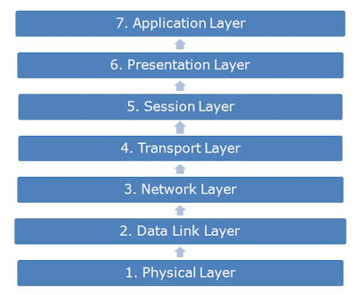 osi layers, osi full form