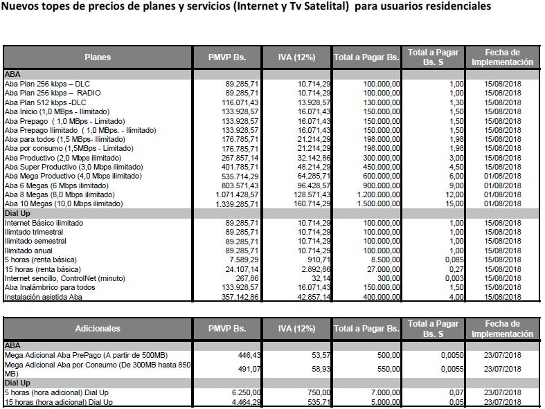 Cantv anunció aumentos de tarifas en planes de navegación