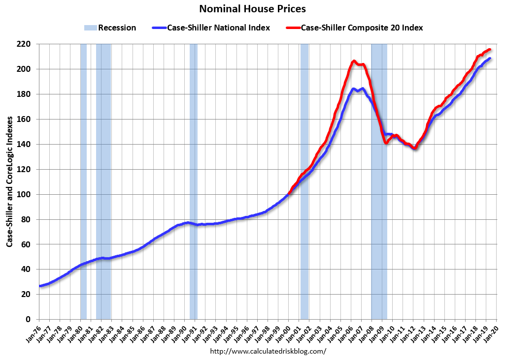 Calculated Risk: Real House Prices and Price-to-Rent Ratio in May