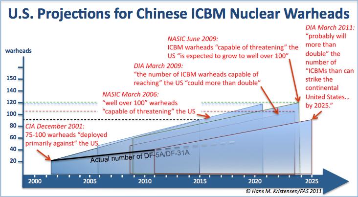 Американская оценка потенциала китайских СЯС - Тайвань признали частью КНР !